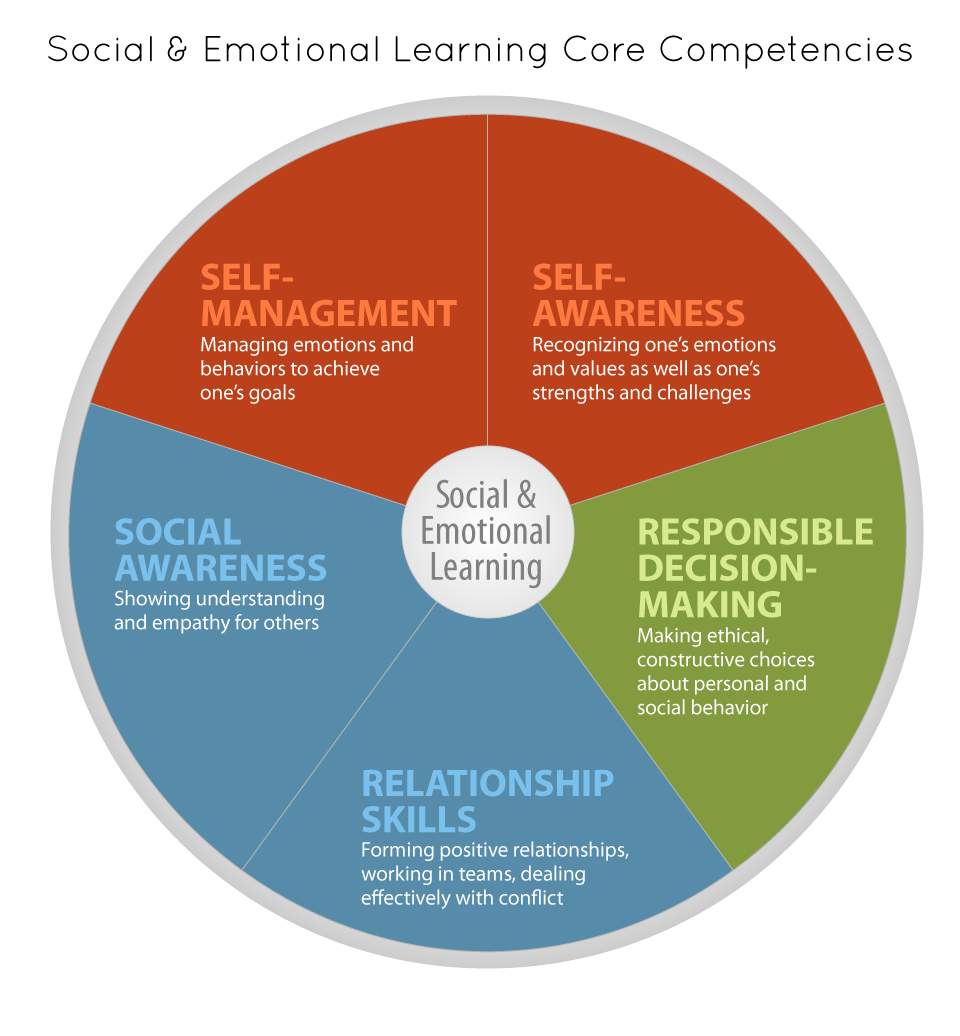emotional skills in social work practice Emotional intelligence is a shorthand that psychological researchers use to describe how well individuals can manage their own emotions and react to the emotions of others people who exhibit.